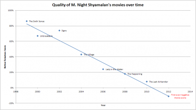 Shyamalan essay